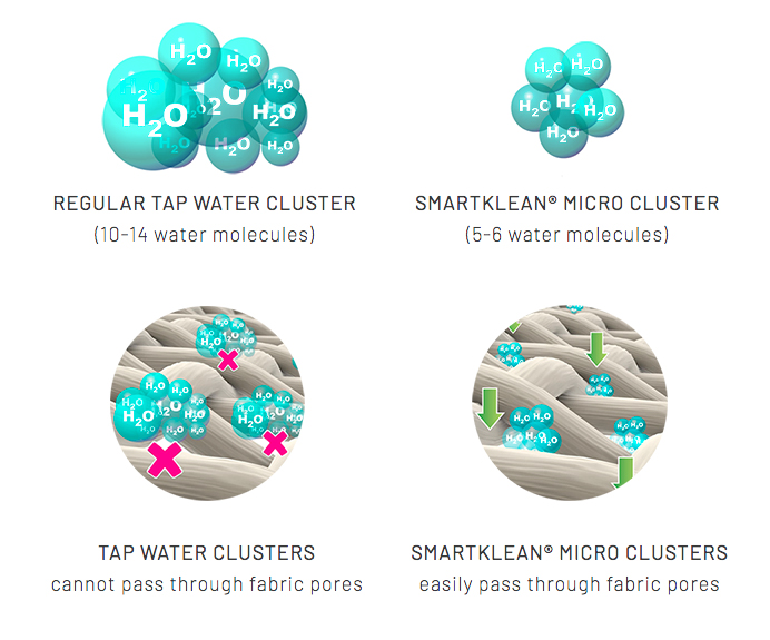 Image showing a molecular illustration of how the SmartKlean laundry ball changes the water particles to pass through the fibers of fabric