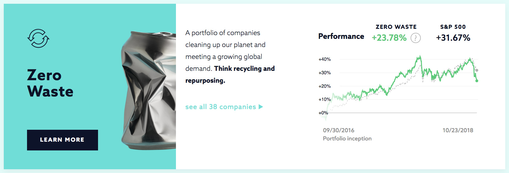 Graph showing how to invest with Swell's Zero Waste Portfolio, and how it compares to the S&P Index