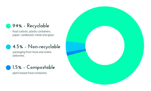 graph showing trash audit, 94% recyclable, 4.5% non-recyclable, 1.5% compostable