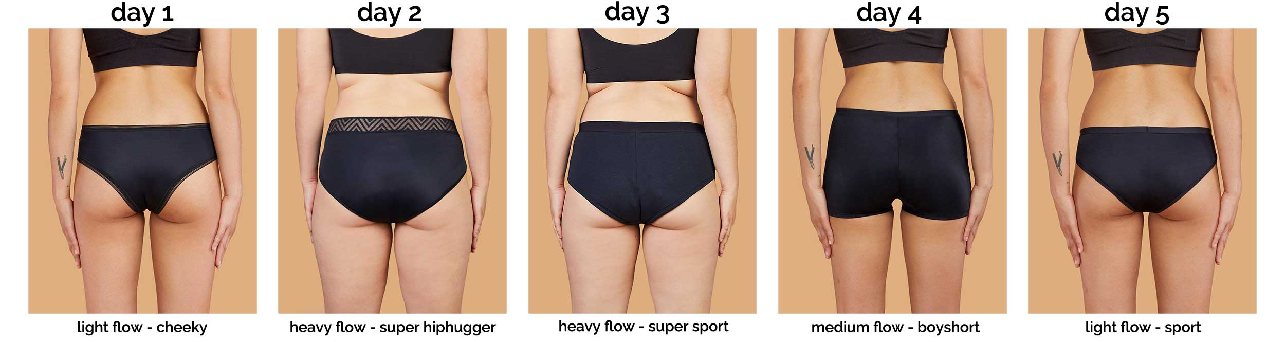 Image of 5 women wearing the different styles of Thinx period panties and their corresponding absorbencies