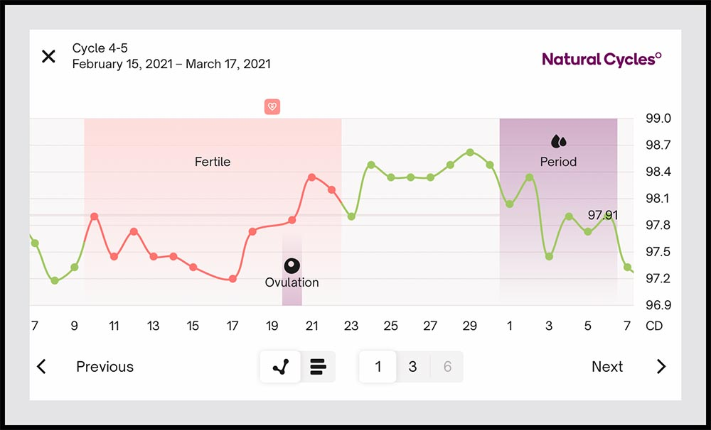 Screenshot of the Natural Cycles app showing the fluctuation of temperature throughout a woman's menstrual cycle