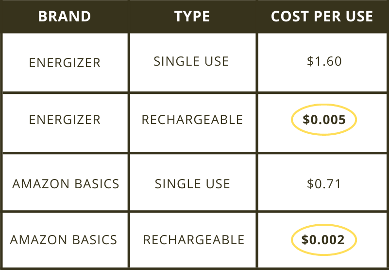 Table showing the cost cnalysis of single use batteries compared to rechargeable batteries